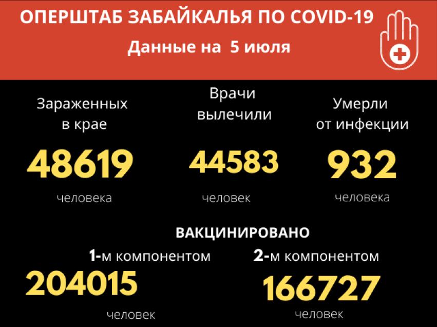 В Забайкалье зарегистрировано 327 новых случаев COVID-19 за сутки