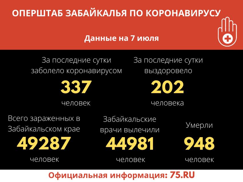 В Забайкалье зарегистрировано 337 новых случаев COVID-19 за сутки