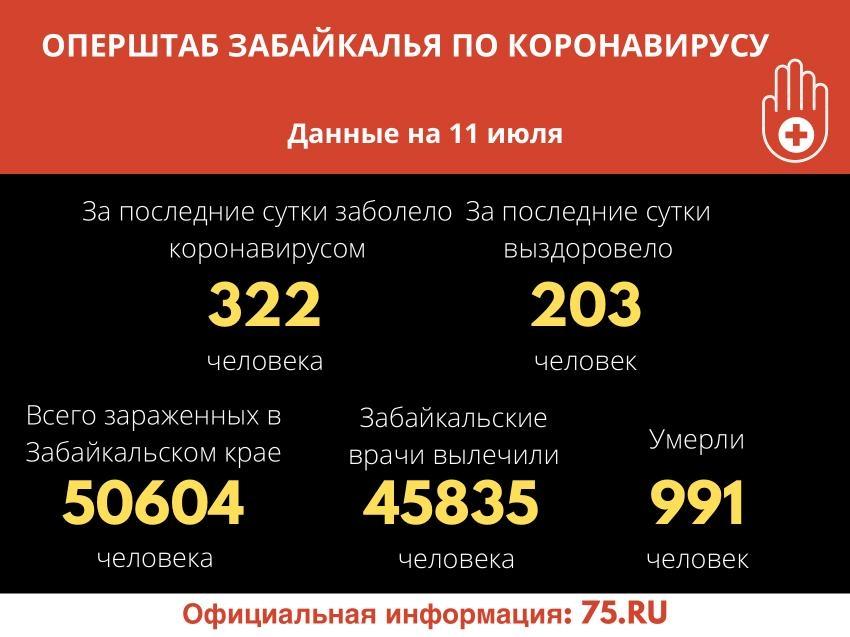 В Забайкалье за сутки зарегистрировано 322 случая COVID-19