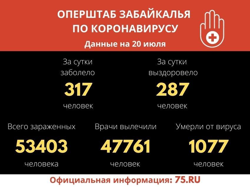 Число заболевших COVID-19 забайкальцев увеличилось на 317 за сутки
