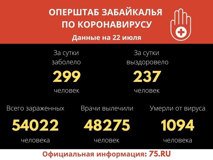 Оперштаб Забайкалья: За период пандемии COVID-19 обнаружен у более 54 тысяч забайкальцев