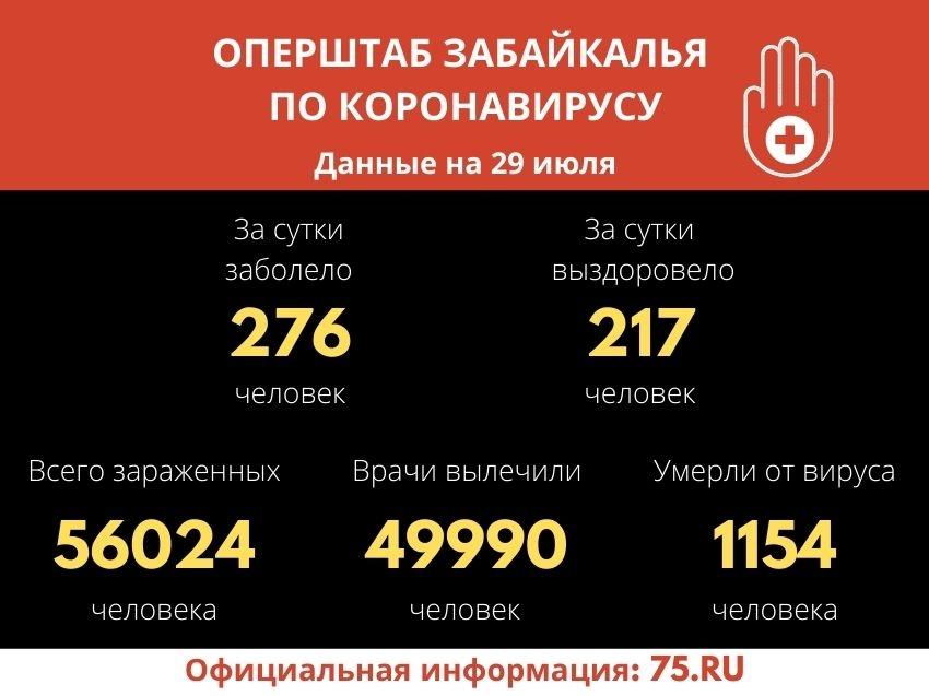 Почти 50 тысяч забайкальцев вылечились от COVID-19 с начала пандемии