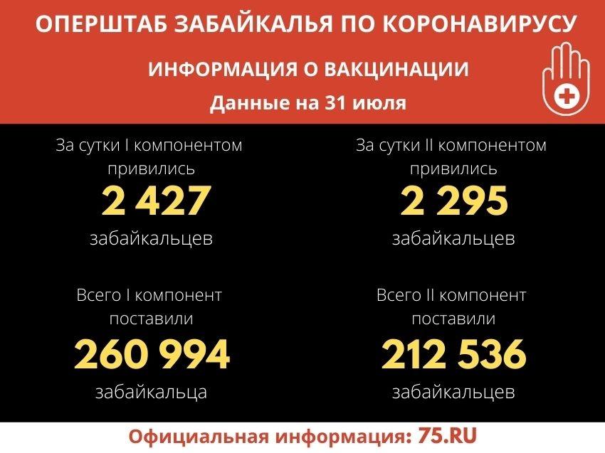 Оперштаб Забайкалья по коронавирусу: Более 212 тысяч человек поставили прививку