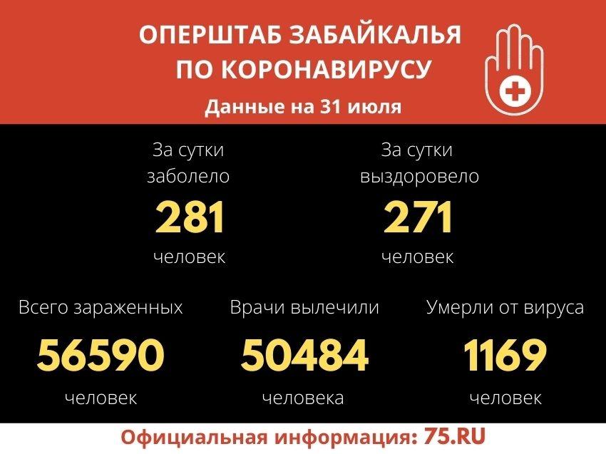 Оперштаб Забайкалья: Коронавирус на 31 июля подтвердили у 281 забайкальца