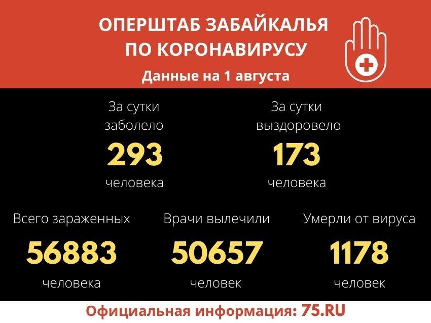 Оперштаб Забайкалья: 173 забайкальца за сутки вылечились от коронавируса