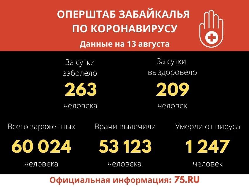 Свыше 60 тысяч забайкальцев заболели COVID-19 с начала пандемии