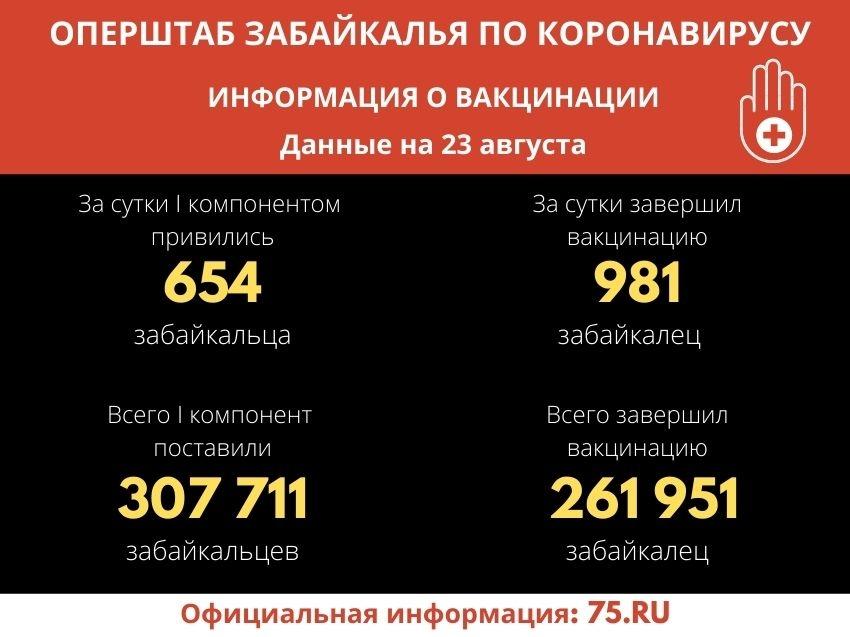 Более 261 тысячи забайкальцев вакцинировались от COVID-19
