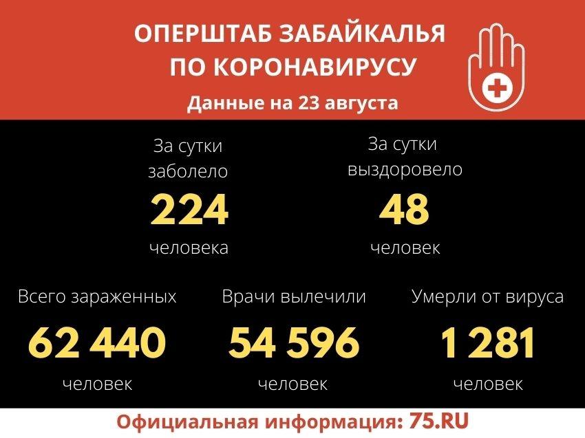 Новые данные по заболеваемости СOVID-19 озвучил Оперштаб Забайкалья