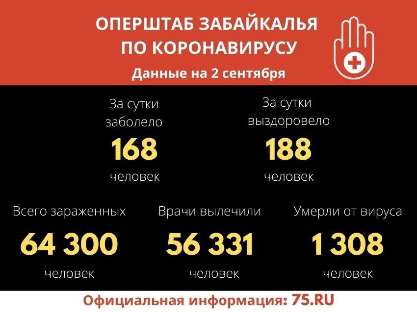 COVID-19 обнаружен у 64 300 забайкальцев с начала пандемии