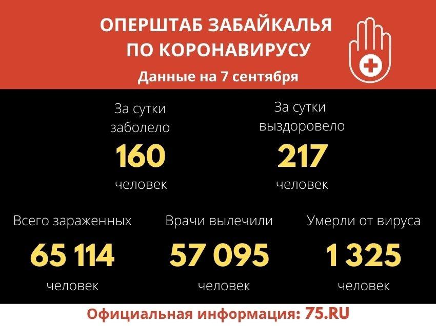 Еще 217 забайкальцев победили COVID-19 – всего выздоровели более 57 тысяч человек