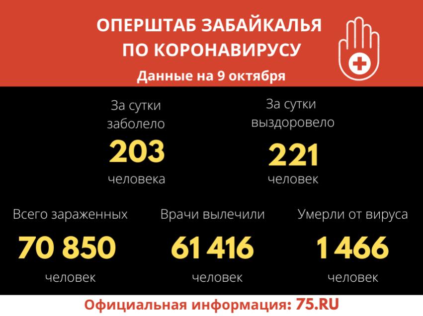 Оперштаб Забайкалья озвучил новые данные COVID-19