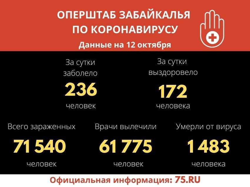 Еще семь жизней унес COVID-19 в Забайкалье за сутки