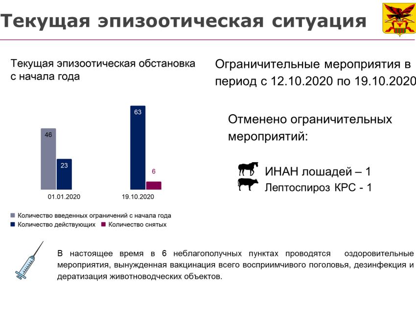Информация о текущей эпизоотической ситуации на территории Забайкальского края с 12 октября 2020 по 19 октября 2020.